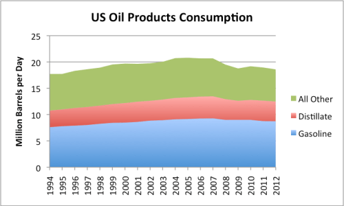 Figure 3. US Oil Products Consumption, based on EIA data