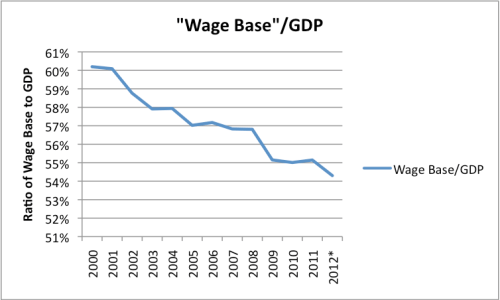 Figure 3. Wage Base (defined as sum of