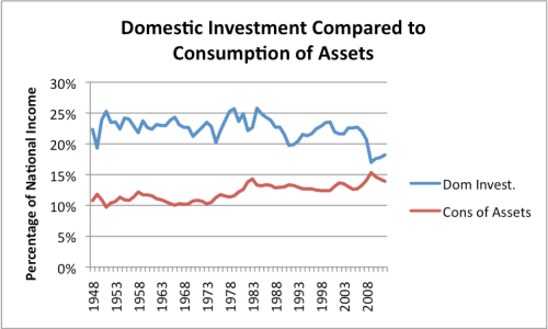 Figure 9. United States domestic investment compared to consumption of assets, as percentage of National Income. Based on US Bureau of Economic Analysis data.