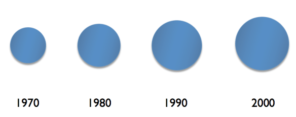 Figure 4. Author's image of an expanding economy.