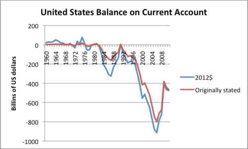 Figure 10. US Balance on Current Account, based on data of US Bureau of Economic Analysis. Amounts in 2012$ calculated based on US CPI-Urban of the Bureau of Labor Statistics.