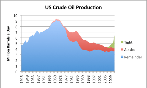 Figure 9. US crude oil production, based on EIA data. 2012 data estimated based on partial year data. Tight oil split is author's estimate based on state distribution of oil supply increases.