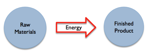 Figure 2. Energy is what allows us to transform raw materials into finished products. (Figure by author.)