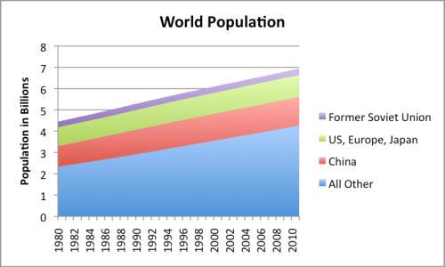 Figure 7. World Population 1980 to 2011, based on EIA data.