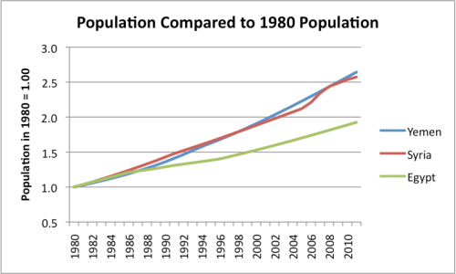 Figure 5. Ratio of population  in later years to population in 1980, based on EIA data.