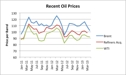 Figure 2. Spot oil prices and actual refiners acquisition costs, based on EIA data.