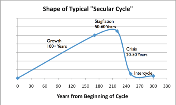 Figure 3. Shape of typical Secular Cycle, based on work of Peter Turkin and Sergey Nefedov in Secular Cycles.