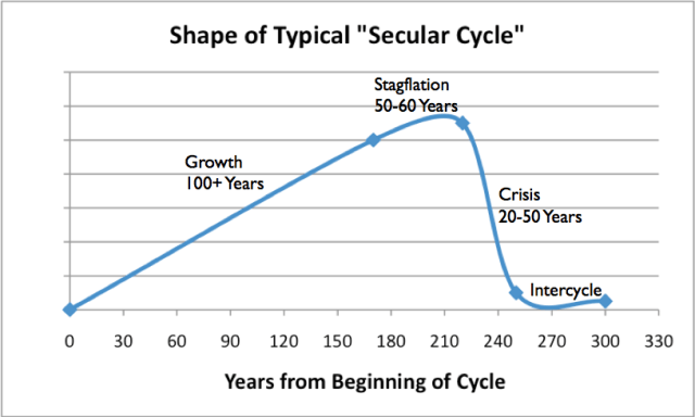 Figure 7. Shape of typical Secular Cycle, based on work of Peter Turkin and Sergey Nefedov in Secular Cycles.