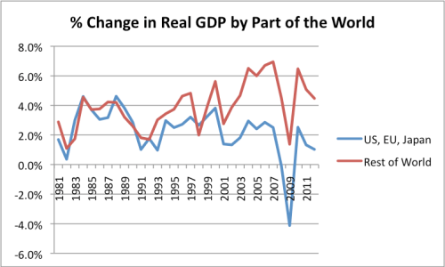 Figure 4. Annual percent change in Real GDP by part of the world, based on data of the USDA.