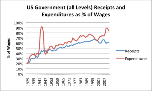 Figure 5. Based on Table 2.1 and Table 3.1 of Bureau of Economic Analysis data. Government spending includes Federal, State, and Local programs.