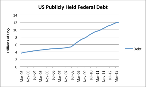Figure 7. US government publicly held debt, based on Federal Reserve Z.1 data.