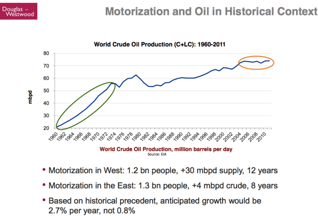 Kopits 20 Motorization and Oil in Historical Context