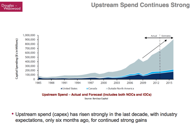 Kopits 41 Upstream Spend continues Strong