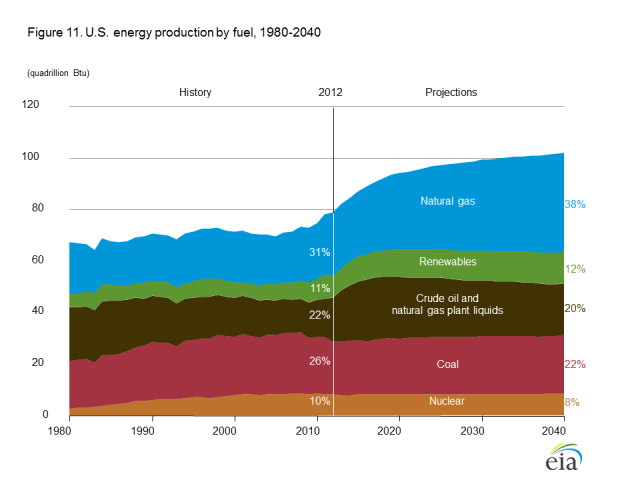 Figure 4. Forecast US Energy Production by source, from US EIA's Annual Energy Outlook 2014 Early Release.