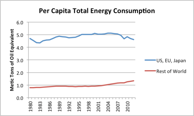 Figure 1. Per Capita Energy Consumption, based on BP 2013 Statistical Review of World Energy data and EIA population data.