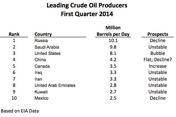 Figure 2. Top ten crude oil and condensate producers during first quarter of 2014, based on EIA data.