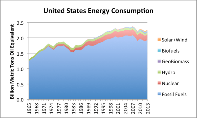 Figure 5. US Energy Consumption, showing the various fossil fuel extenders separately from fossil fuels, based on BP data.