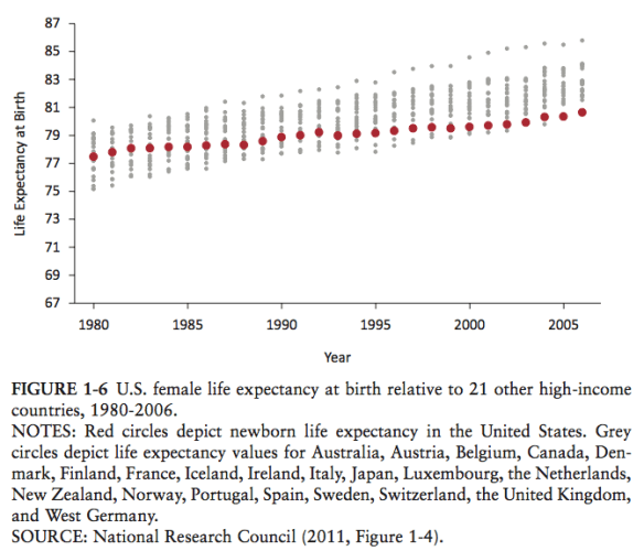 Figure 1-6 Female life expectancy at birth