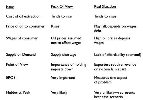 Figure 5. Author's summary of some differences in views.