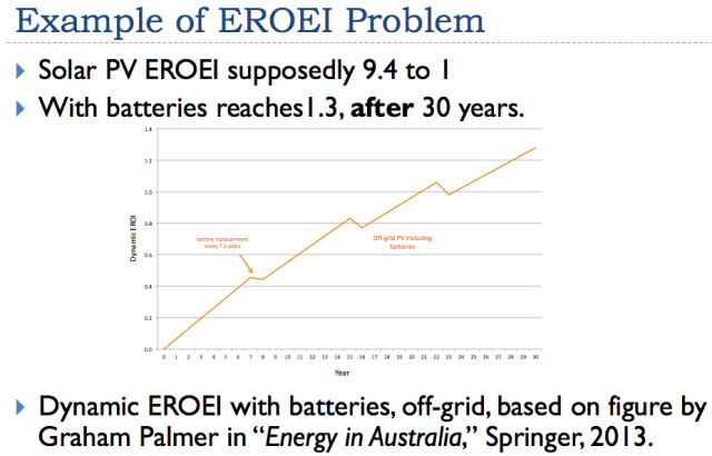 "Figure 7. Graham Palmer's chart of Dynamic Energy Returned on Energy Invested from ""Energy in Australia."""
