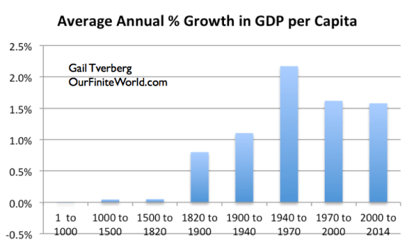 Figure 4. Average annual increase in GDP per capita, based on work of Angus Maddison through 2000; USDA population/real GDP figures used for 2000 to 2014.
