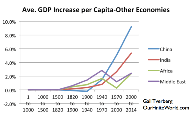 Figure 13. Average growth in per-capita GDP for selected economies, based on work of Angus Maddison for Year 1 to 2000, and based on USDA real GDP figures in 2010 US$ for 2000 to 2014 .