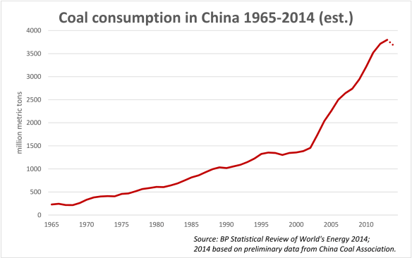 Figure 15. Chart by Lauri Myllyvirta showing a preliminary estimate of 2014 coal consumption in China.