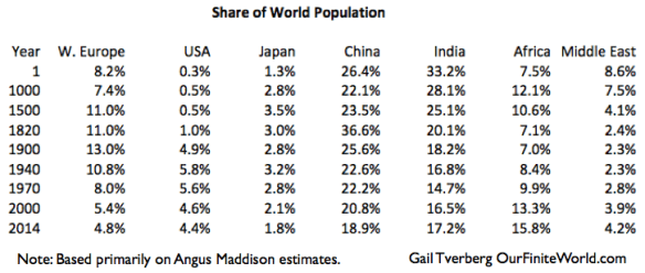 Figure 7. Share of world population from Year 1 to 2014, based primarily on estimates of Angus Maddison.