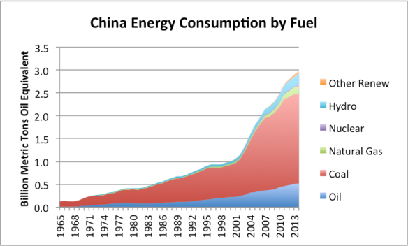 Figure 2. China's energy consumption by fuel, based on data of BP Statistical Review of World Energy 2015.
