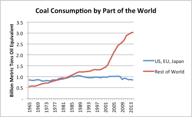 Figure 10. Coal consumption for the US, EU, and Japan separately from the Rest of the World, based on BP Statistical Review of World Energy data.