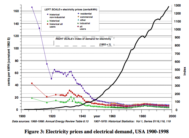 Figure 4. Ayres and Warr Electricity Prices and Electricity Demand, from