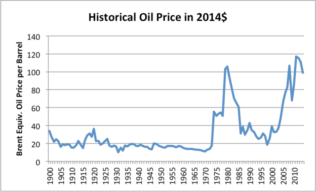 Figure 3. Historical World Energy Price in 2014$, from BP Statistical Review of World History 2015.