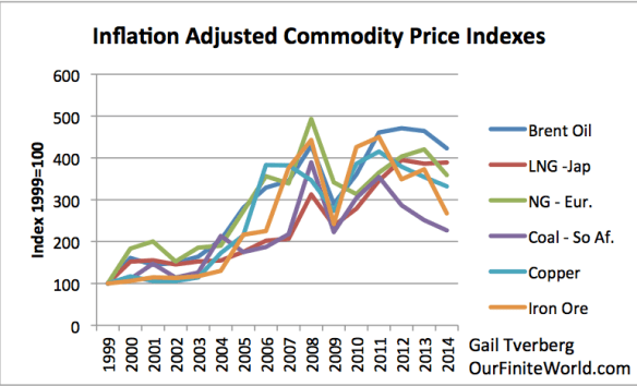 Figure 13. Inflation adjusted prices adjusted to 1999 price = 100, based on World Bank
