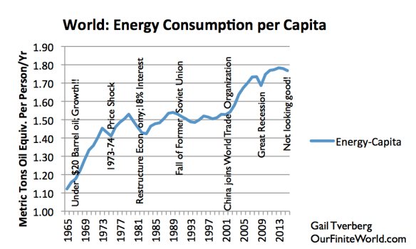 Figure 9. World energy consumption per capita, based on BP Statistical Review of World Energy 2105 data. Year 2015 estimate and notes by G. Tverberg.