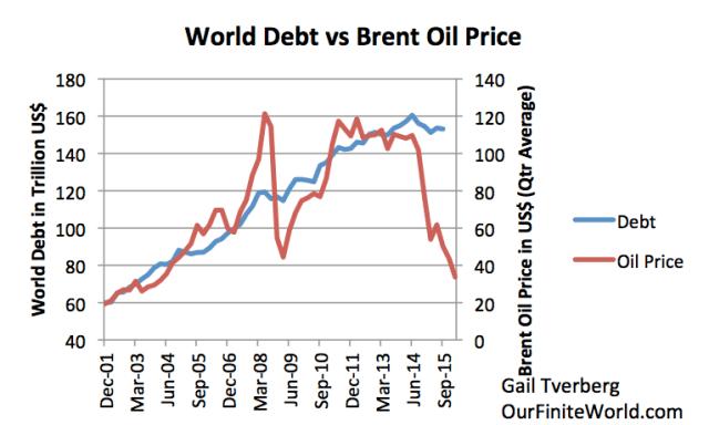 Figure 6. Total non-financial world debt based on Bank for International Settlements data and average Brent oil price for the quarter, based on EIA data.