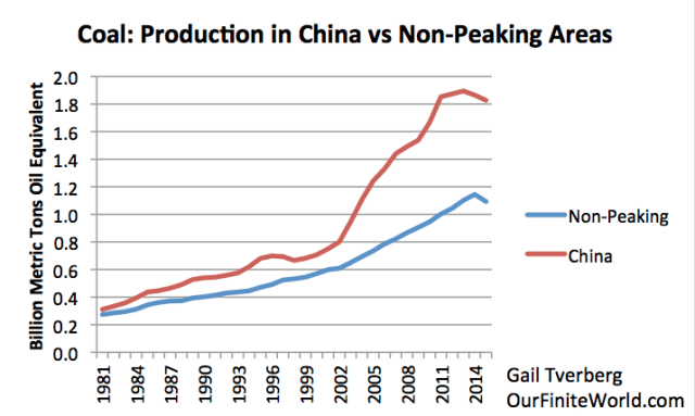 Figure 9. Coal production in China compared to world production minus production shown in Figure 8.