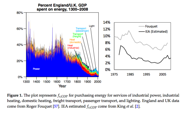 "Figure 5. Figure by Carey King from ""Comparing World Economic and Net Energy Metrics Part 3: Macroeconomic Historical and Future Perspectives,"" published in Energies in Nov. 2015."
