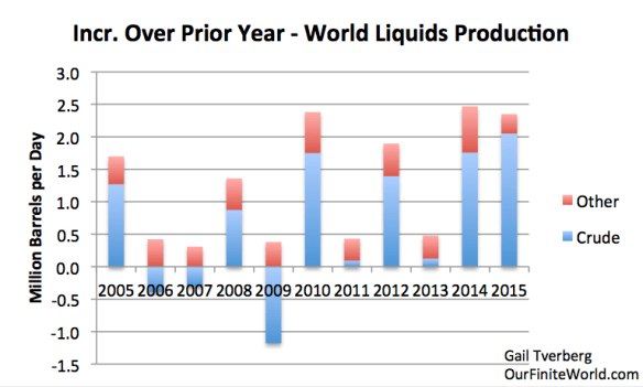 Figure 4. Increase over prior year in total oil liquids production, based on EIA data. 2015 other liquids amounts estimated based on data through October 2015.