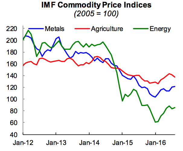 Figure 11. IMF Commodity Price Indices, from September Commodity Market Monthly.