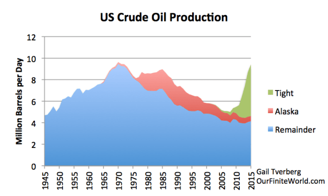 Figure 4. US crude oil production, separated into tight oil (from shale formations), oil from Alaska, and other oil, based on EIA data.