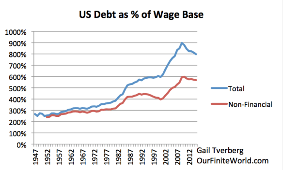 Figure 9. US debt as compared to Wage Base, based on FRED and BIS data.