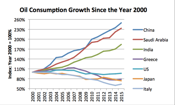 Figure 2. Figure showing oil consumption growth since 2000 for selected countries, based on data from BP Statistical Review of World Energy 2016.