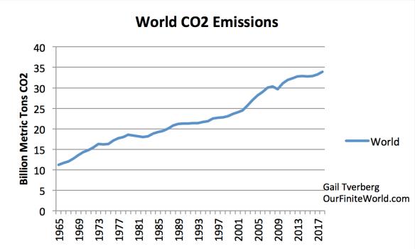 World CO2 Emissions