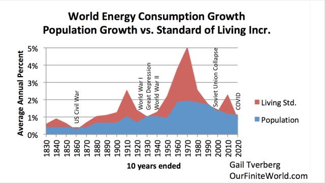 Vers une pénurie des matières premières - Page 7 World-energy-consumption-population-growth-vs.-standard-of-living-increase-captions-large