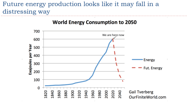 24. Future energy production may fall in a distressing way