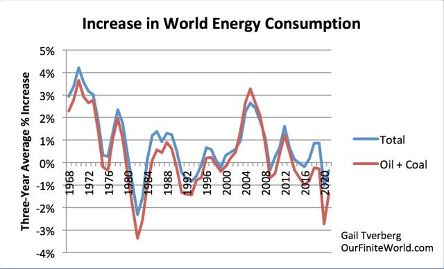 Vers une pénurie des matières premières - Page 7 Increase-in-world-energy-consumption-oil-and-coal-vs-total