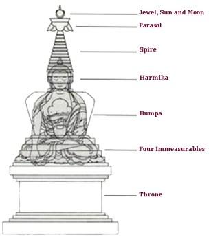 stupa-section-name-4