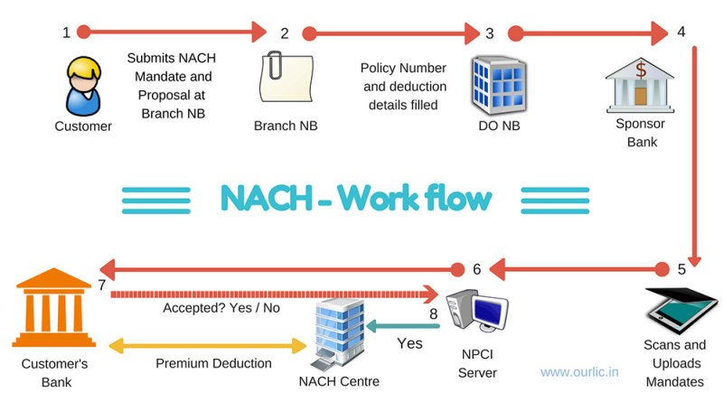 NACH automated work flow simplified our lic payment mode