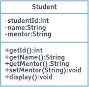 Student Class Diagram