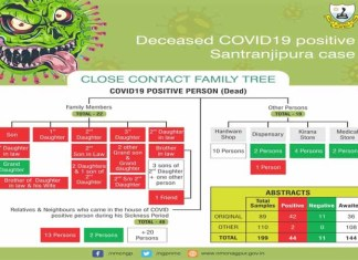 Deceased COVID 19 Positive Santranjipura Case